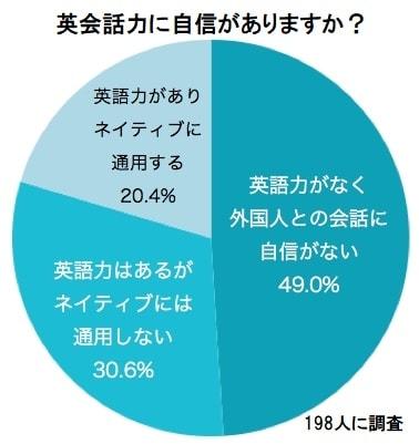 80%の日本人は英会話力に自信がない
