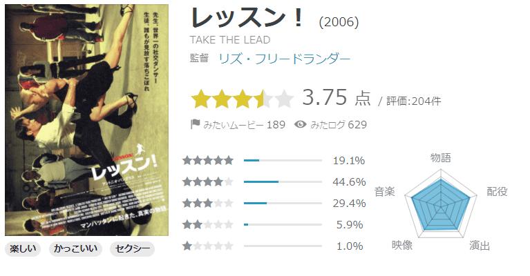 yahoo!映画「レッスン!」の評価