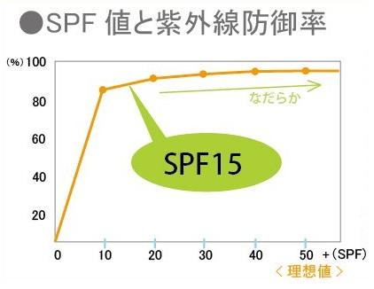 SPF値と紫外線防御率について
