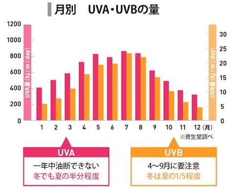 夏の紫外線量、UV-A、UV-B