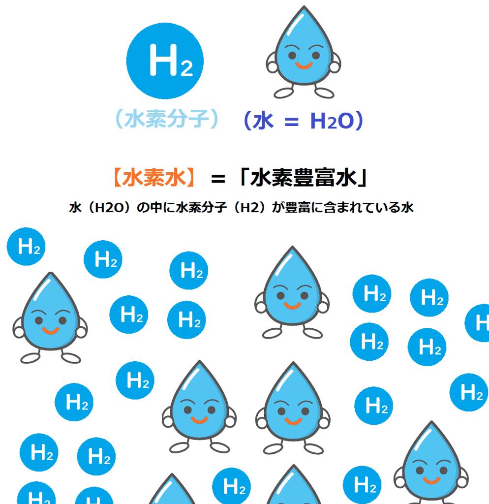 水素水は水素が豊富に含まれている水のこと